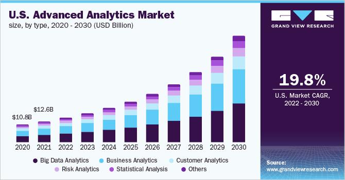 U.S. advanced analytics market