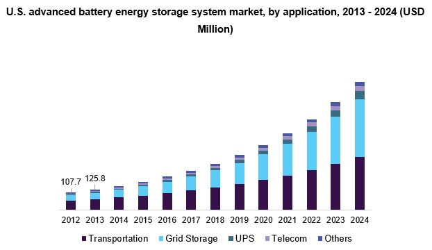 U.S. Advanced Battery Energy Storage System Market