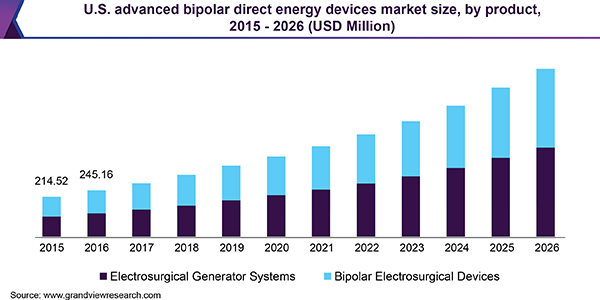 U.S. advanced bipolar direct energy devices market size, by product, 2015 - 2026