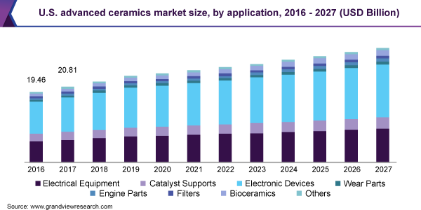 U.S. advanced ceramics market size