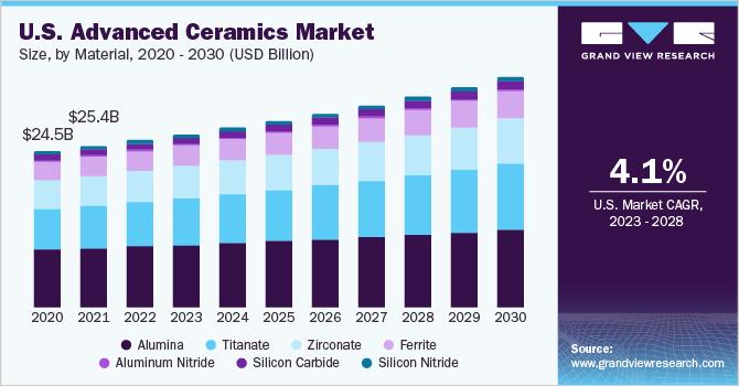 U.S. advanced ceramics market size, by application, 2013-2024 (USD Billion)