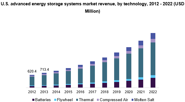 U.S. advanced energy storage systems market revenue, by technology, 2012 - 2022 (USD Million)