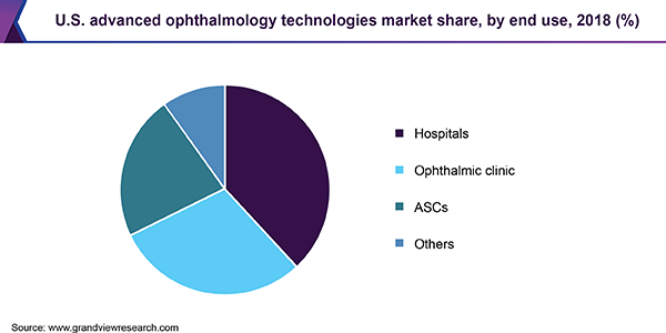 U.S. advanced ophthalmology technologies market share, by end use, 2018 (%)