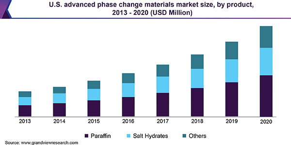 U.S. advanced phase change materials market
