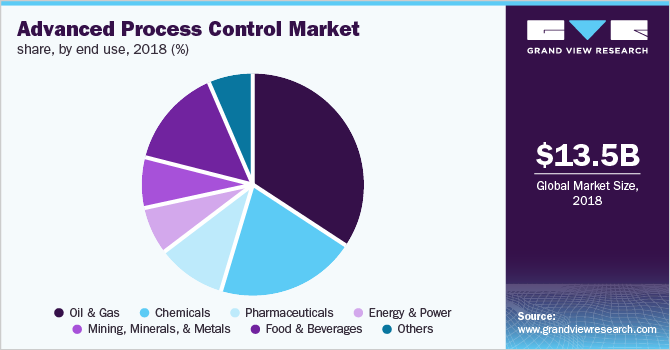 U.S. Advanced Process Control Market Share, By End Use, 2018 (%)