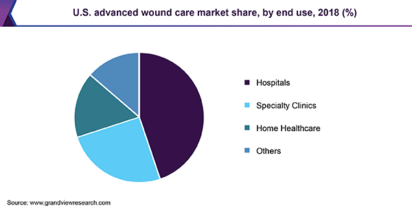 U.S. advanced wound care market share, by end use, 2018 (%)