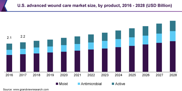 U.S. advanced wound care market size, by product, 2016 - 2028 (USD Billion)
