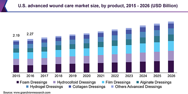 U.S. advanced wound care market size, by product, 2015 - 2026 (USD Billion)