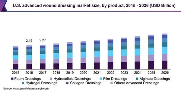 U.S. advanced wound dressing market size, by product, 2015 - 2026 (USD Billion)