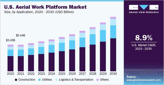 U.S. aerial work platform market size