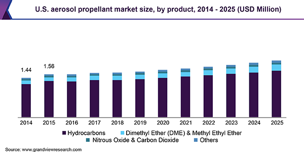 U.S. aerosol propellant market