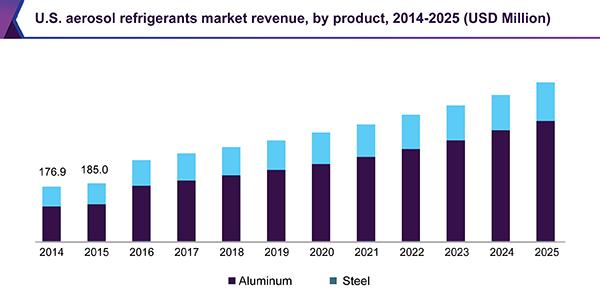 U.S. aerosol refrigerants market revenue, by product, 2014 - 2025 (USD Million)