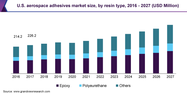 U.S. aerospace adhesives market size, by resin type, 2016 - 2027 (USD Million)