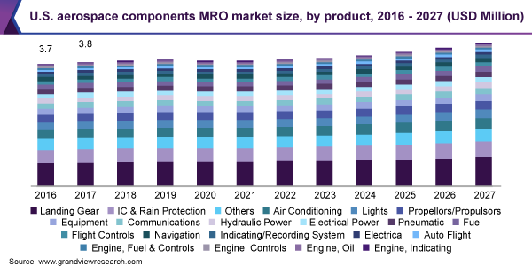U.S. aerospace components MRO market size, by product, 2016 - 2027 (USD Million)