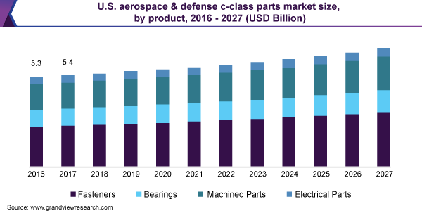 U.S. aerospace & defense c-class parts market size