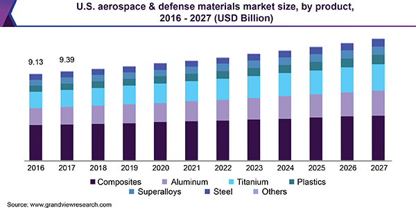 U.S. aerospace & defense materials market