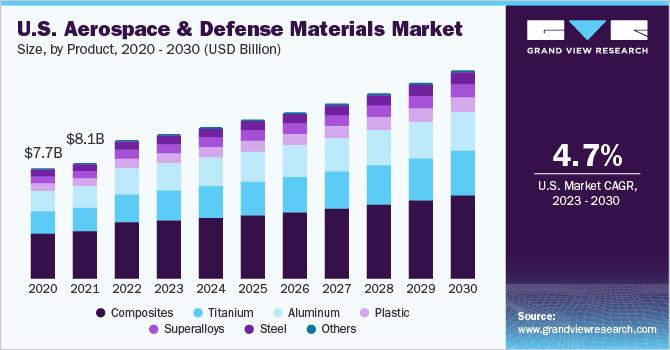 U.S. aerospace & defense materials market size, by product, 2014 - 2025 (USD Billion)