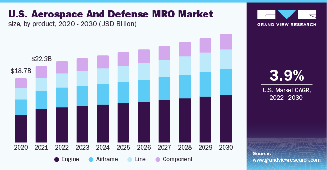 U.S. aerospace & defense MRO market size, by product, 2014 - 2025 (USD Billion)