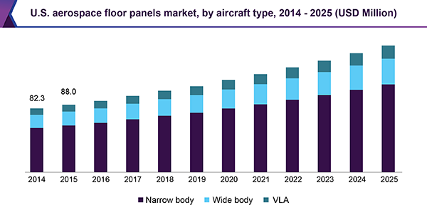 U.S. aerospace floor panels market
