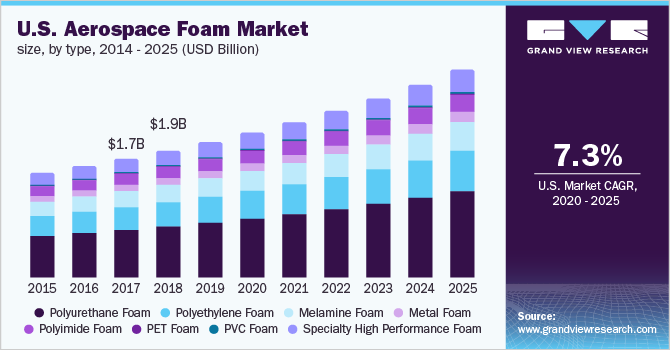 U.S. aerospace foam market size, by type, 2014 - 2025 (USD Billion)