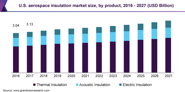 U.S-Aerospace-Insulation-Market-Size-by-Product