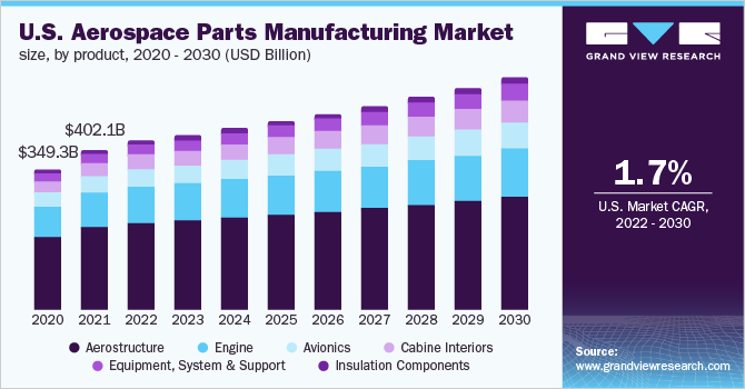 Aerospace Parts Manufacturing Market