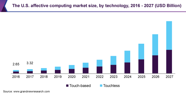 The U.S. affective computing market size