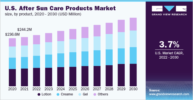U.S. after sun care products market size, by product, 2014 - 2025 (USD Million)