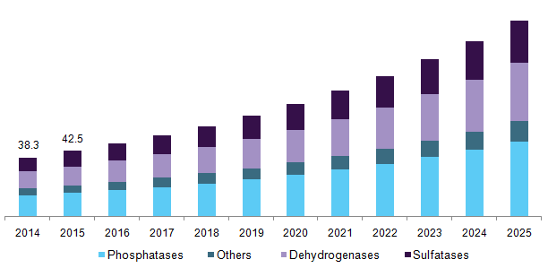 Agricultural Enzymes Market Size By Type Industry Report