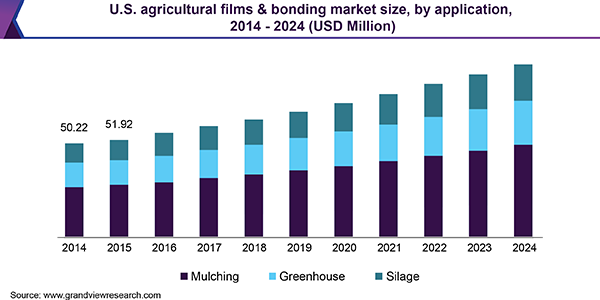 U.S. agricultural films & bonding market