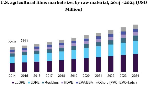 Agricultural Films Market Size & Share | Global Industry Report, 2024