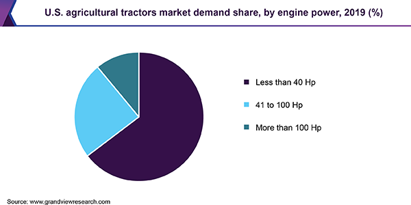U.S. agricultural tractors market demand share, by engine power, 2019 (%)