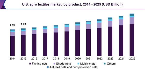 U.S. agro textiles market, by product, 2014 – 2025 (USD Billion)