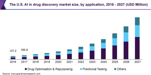The U.S. AI in drug discovery market size, by application, 2016 - 2027 (USD Million)