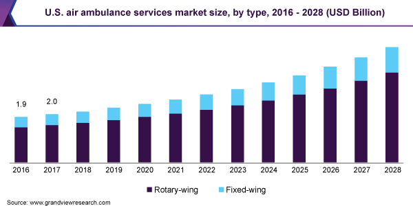 U.S. air ambulance services market, by type, 2014 - 2025 (USD Million)