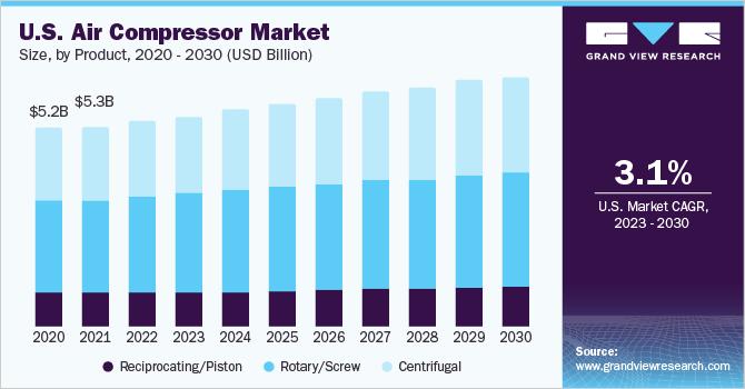 U.S. air compressor Market