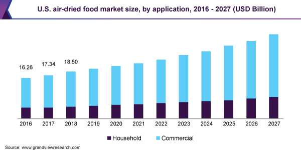 U.S. air-dried food market size, by application, 2016 - 2027 (USD Billion)