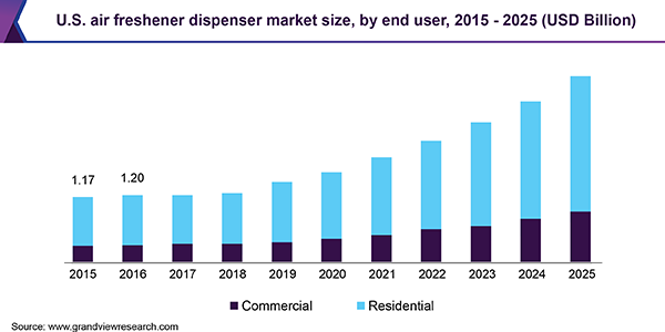 U.S. air freshener dispenser market size, by end user, 2015 - 2025 (USD Billion)