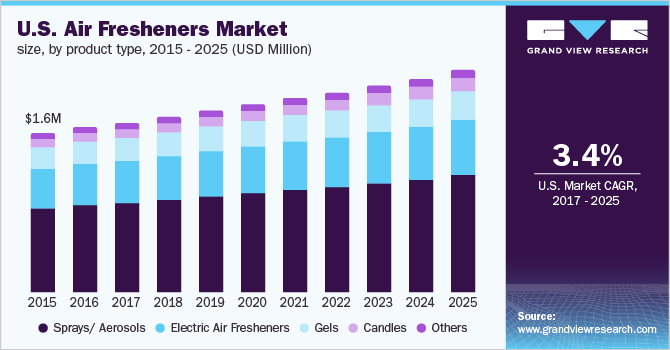 U.S. air freshener market size, by product type, 2014-2025 (USD Million)