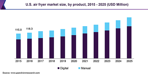 U.S. air fryer market