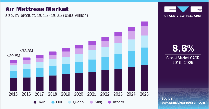 U.S. air mattress market