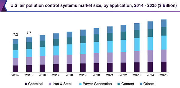 U.S. air pollution control systems market size, by application, 2014 - 2025 (USD Billion)