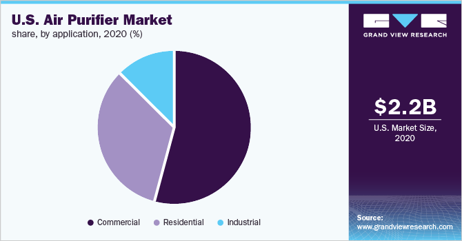 U.S. air purifier market share