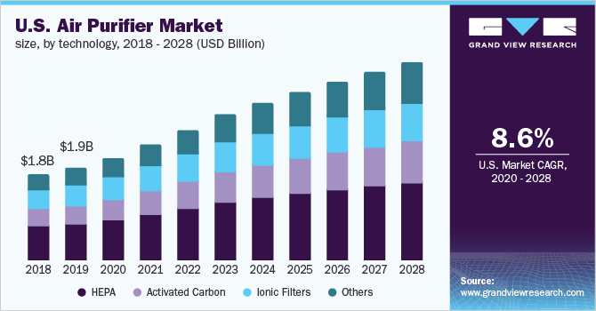 U.S. air purifier market size