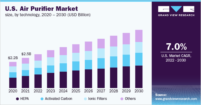 U.S. air purifier market