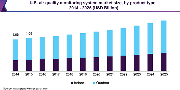 U.S. air quality monitoring system market size, by product type, 2014 - 2025 (USD Billion)
