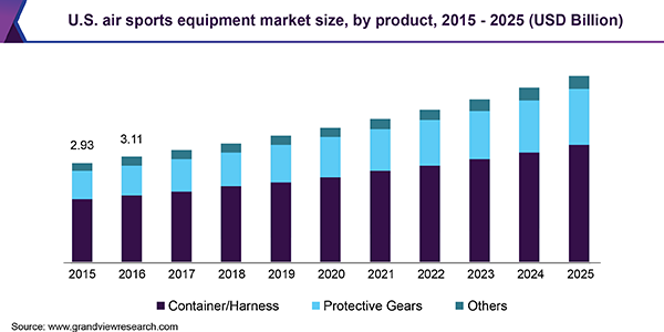 U.S. air sports equipment market size, by product, 2015 - 2025 (USD Billion)