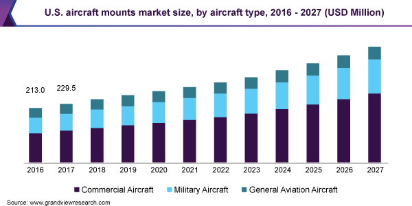 U.S. aircraft mounts market size