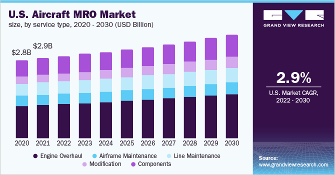 U.S. aircraft MRO market size, by service type, 2015 - 2025 (USD Billion)