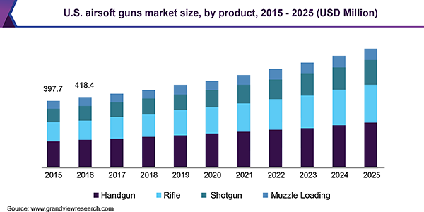 U.S. airsoft guns market size, by product, 2015 - 2025 (USD Million)